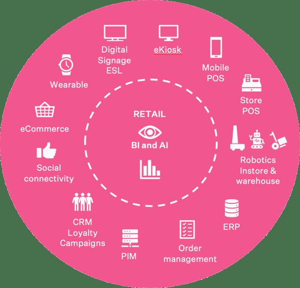 smart-retail-concept-wheel-2019