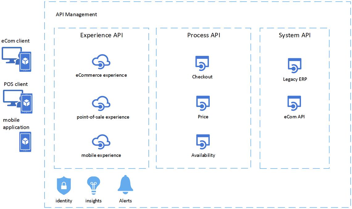 API-ratkaisujen kerroksellisuus