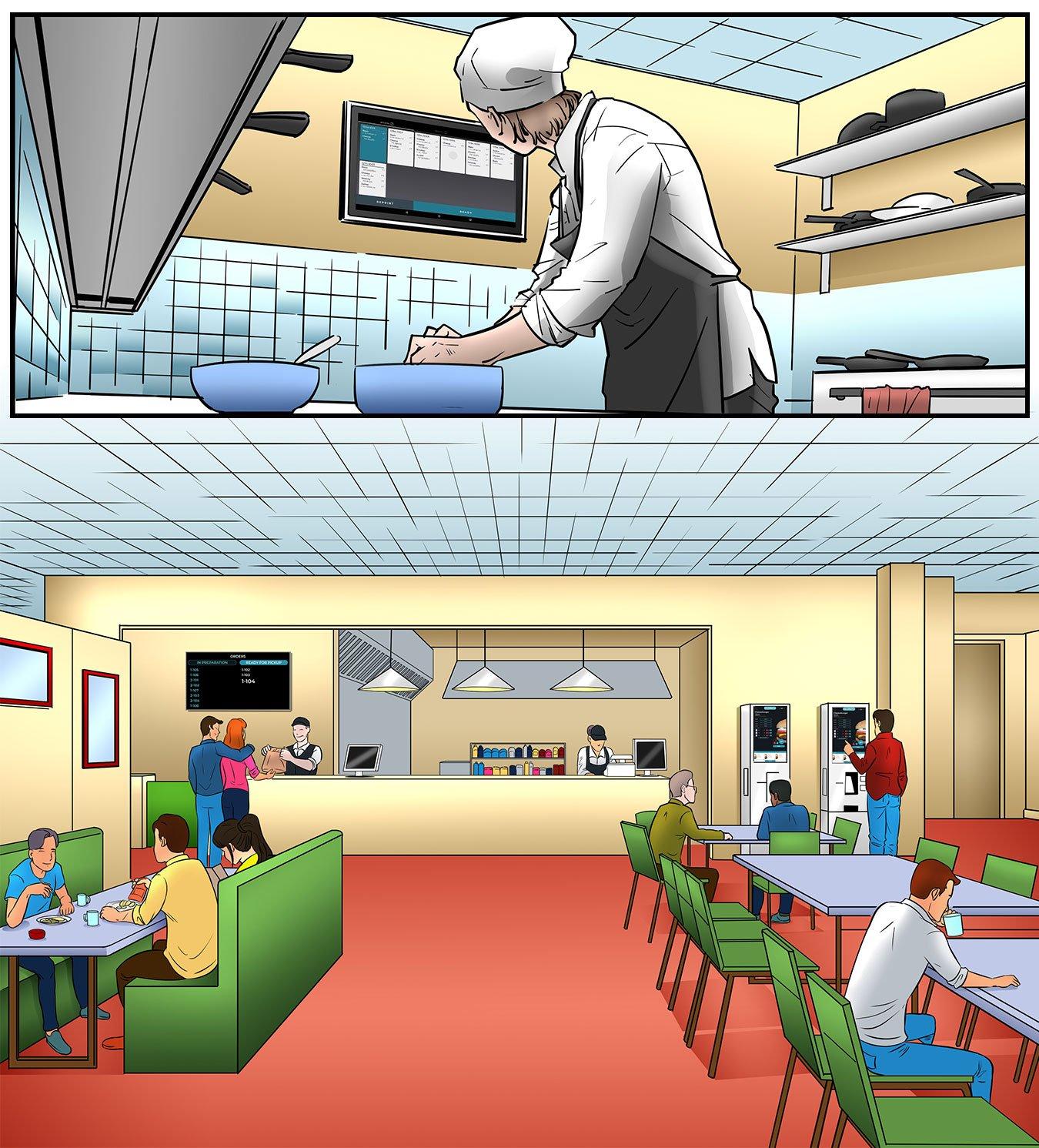 sarjakuvassa ravintola kokki katsoo keittiönäytöltä asiakkaiden tilauksia ja alakuvassa näkymä hampurilaisravintolaan missä asiakkaita syömässä, noutamassa tilausta sekä tilaamassa itsepalvelukioskista