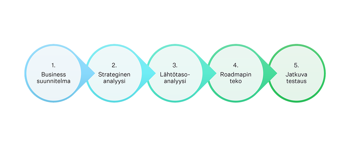 Konversio-optimoinnin prosessi