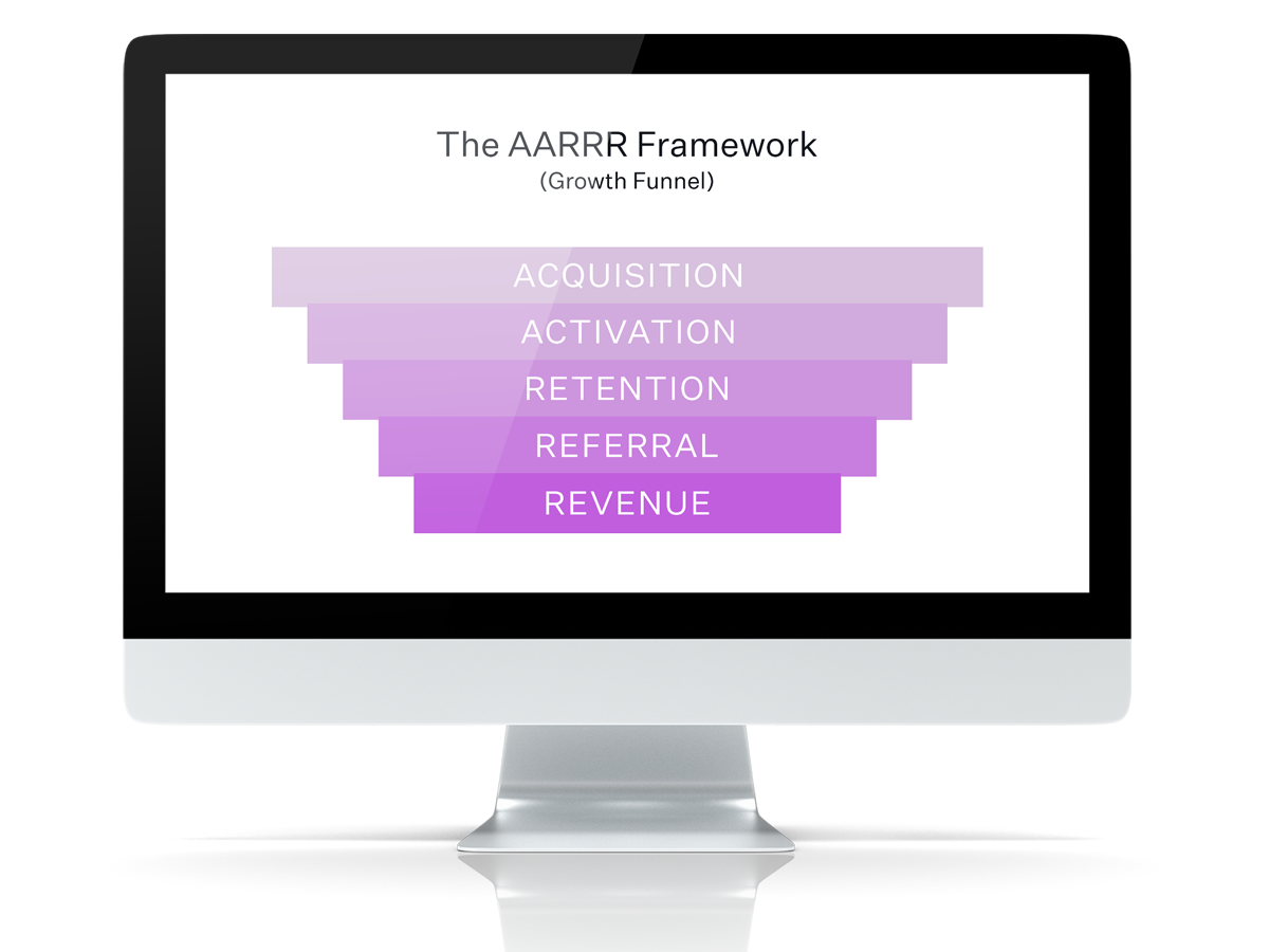 The AARRR Framework Growth Funnel image on a desktop screen