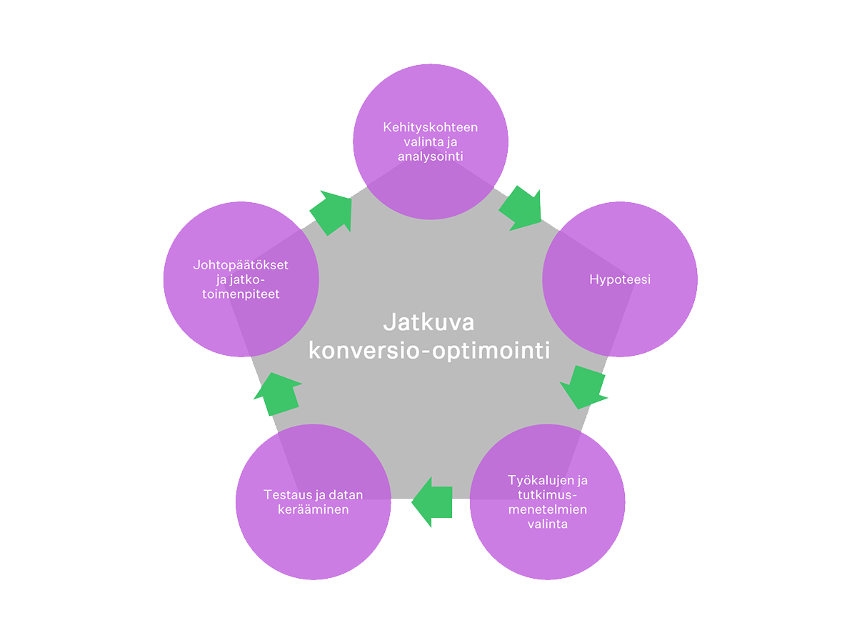 Jatkuva-konversio optimointi