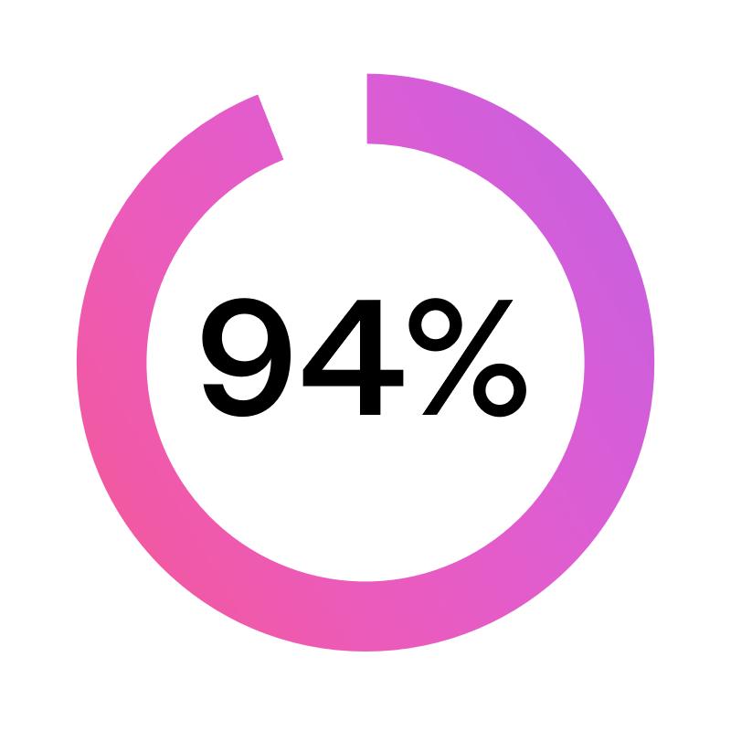 94% ikoni