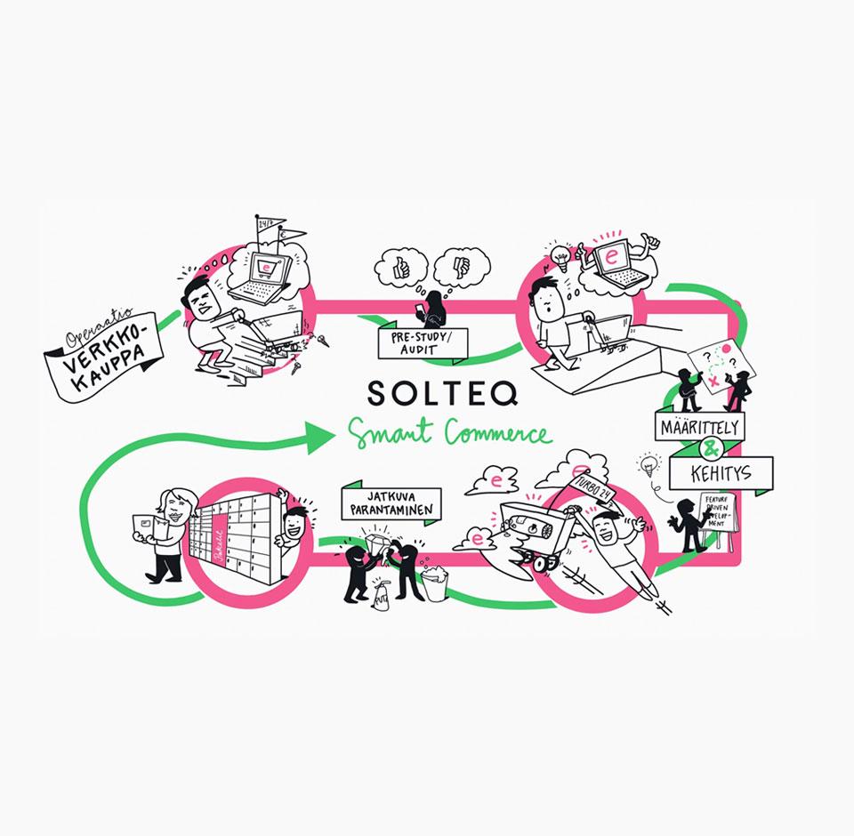 Smart Commerce - verkkokauppa prosessi